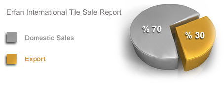 Erfan International Tile Company's Sales / Export Report